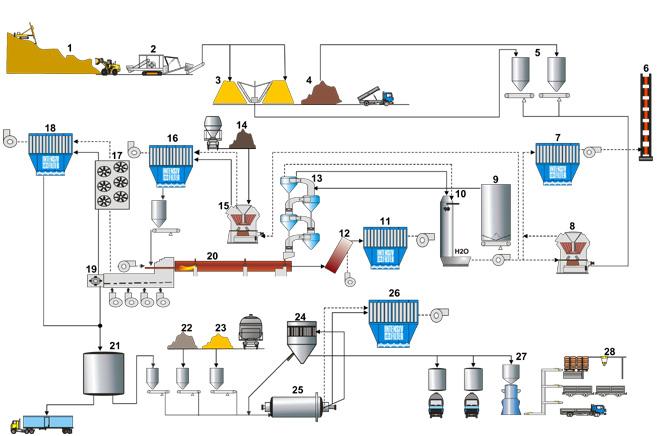 Entstaubung In Der Zementproduktion Intensiv Filter